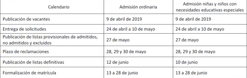 plazos admision escuelas infantiles ayuntamiento madrid